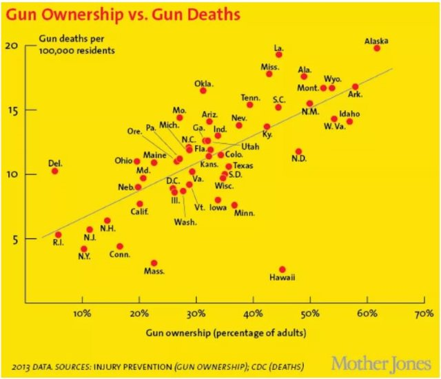 "U.S. gun ownership rate vs. gun death (<em>Mother Jones</em>)"" /></a><br /> <br /><a href="