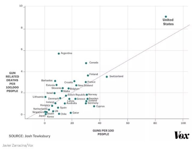 "World gun density vs. gun death (Josh Tewksbury, <em>Vox</em>)"" /></a></p> <h2>Gun accidents will happen.</h2> <p><em>They say a good guy with a gun stops a bad guy with a gun. We call BS.</em></p> <p> Accidents will happen. And when an accident involves a device designed for killing, the effect is likely to be more damaging. Many cases of that can be found in the <a href="