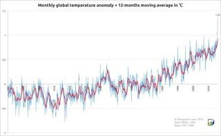 MonthlyGlobalTemperatures_Nasa201603